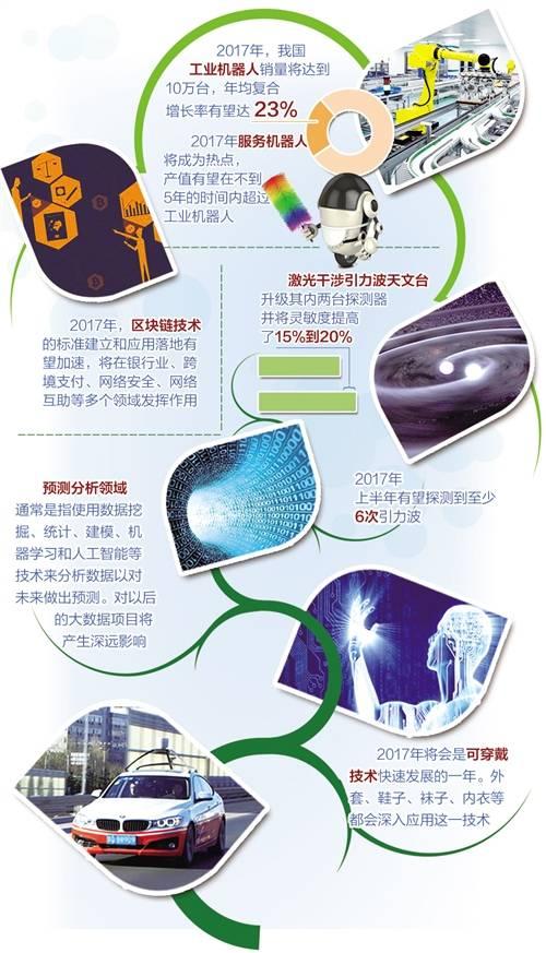 2017世界十项创新前瞻