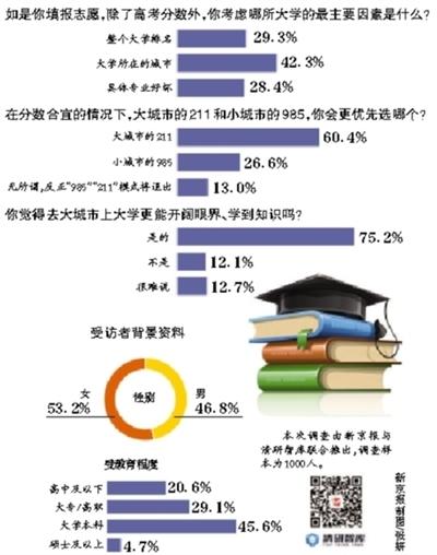 超七成网友认为:去大城市上大学更能开阔眼界