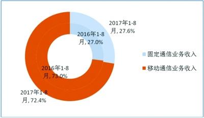 4G用户占比超2/3 50Mbps宽带用户占比近六成