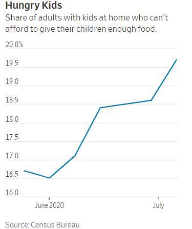 2019年美国人饥饿人口_非洲饥饿儿童图片